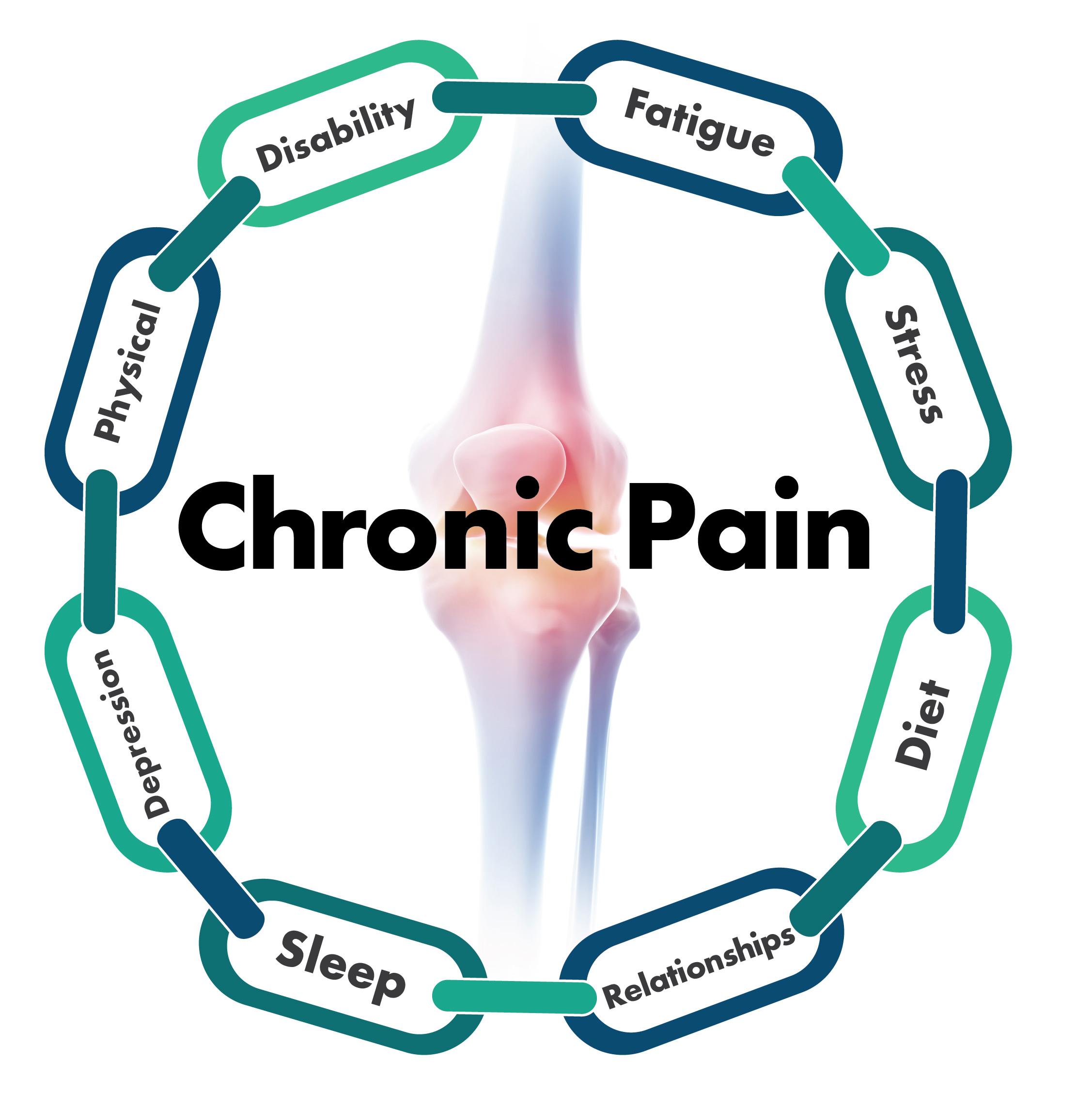 chronic-pain-chain-diagram