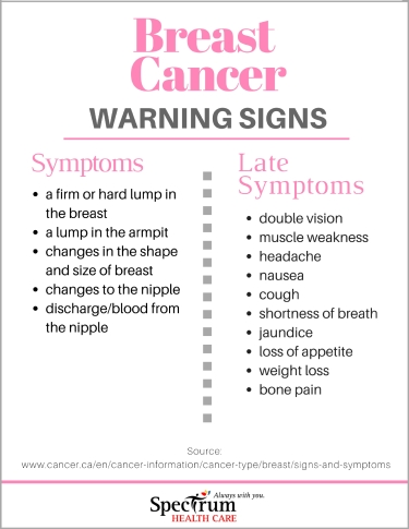 Breast Cancer- Signs
