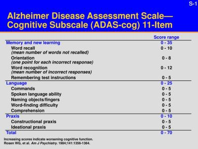 alzheimer-disease-assessment-scale-cognitive-subscale-adas-cog-11-item-l