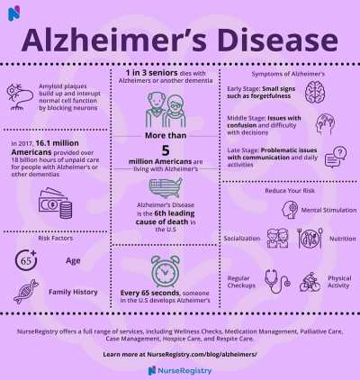 alzheimers-disease-infographic