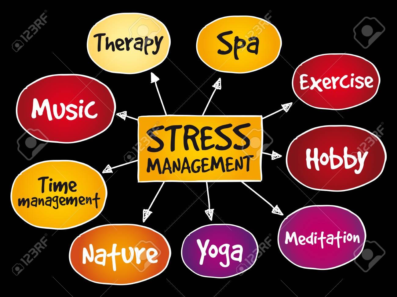 Stress Management mind map