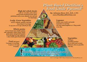Plant-Based-Pyramid-1024x731