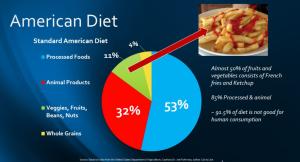 Standard-American-Diet-Danger-1024x553