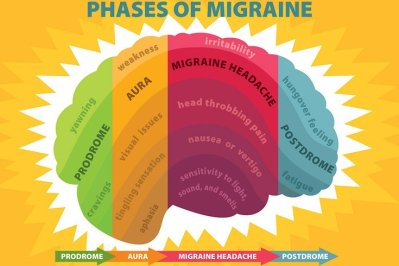 07182018_phases_of_migraine_Flickr.2e16d0ba.fill-735x490