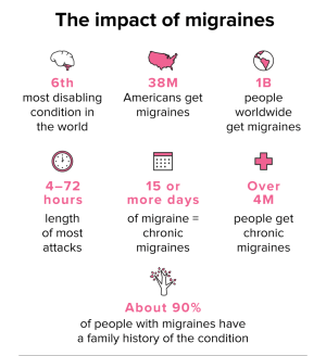 Article_migraines-impact