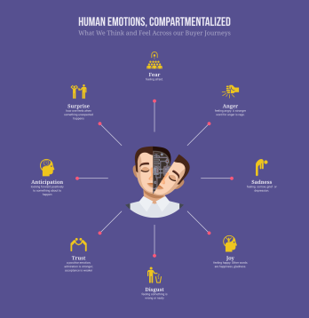 human-emotions-compartmentalized