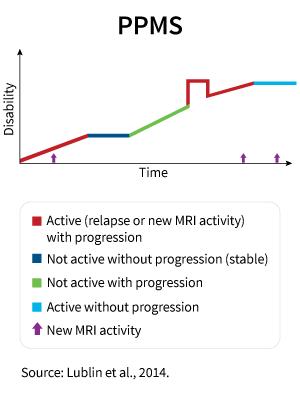 ms_disease-course_PPMS