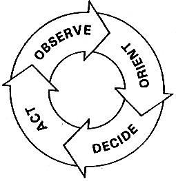 ooda-loop-simple