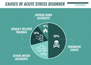 Acute-Stress-Disorder_5-1024x730-300x214