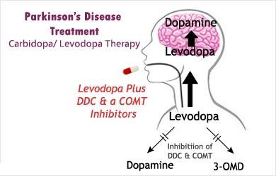 Carbidopa-levodopa